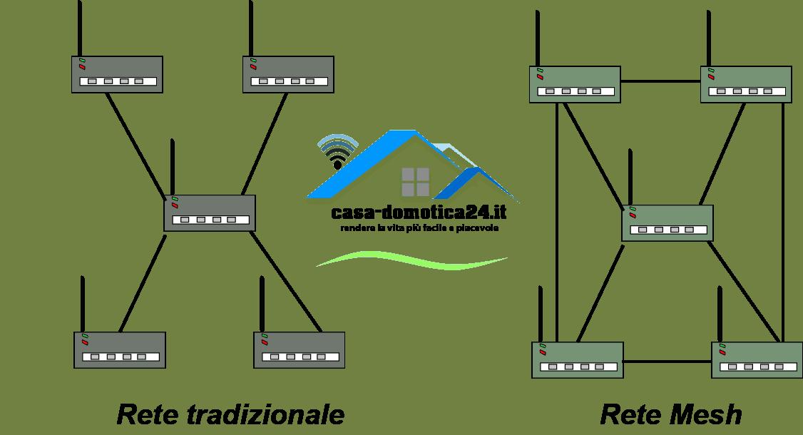 rete mesh wifi